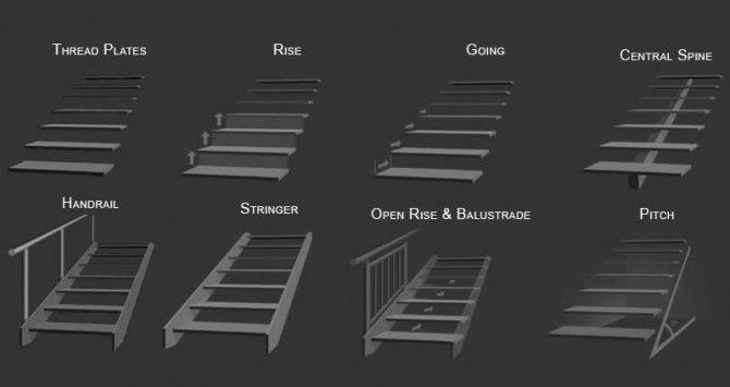 Signature Stairs - Stairs Parts Explained